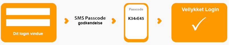 sms passcode process